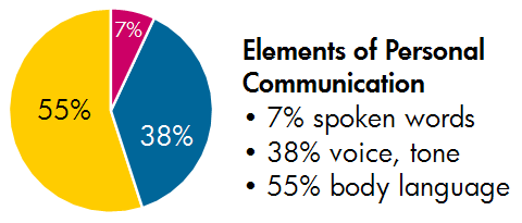 What is the role of body language when it comes to marketing bayt as we can see in the below given pie chart that55 of verbal communication consists of body language so i guess this diagram clearly defines the ccuart Image collections